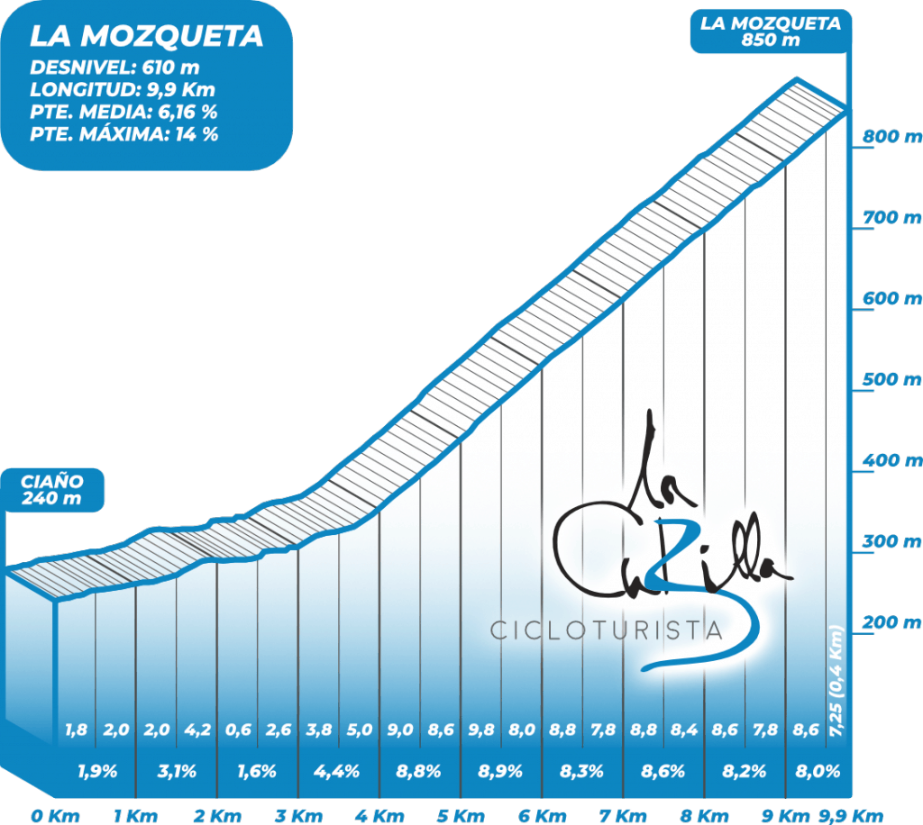Altimetria La Mozqueta Cicloturista La Cubilla